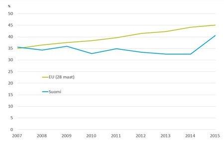 Yhdyskuntajätteen kierrätysaste Suomessa ja Euroopassa 2007-2015 (Lähde Eurostat).