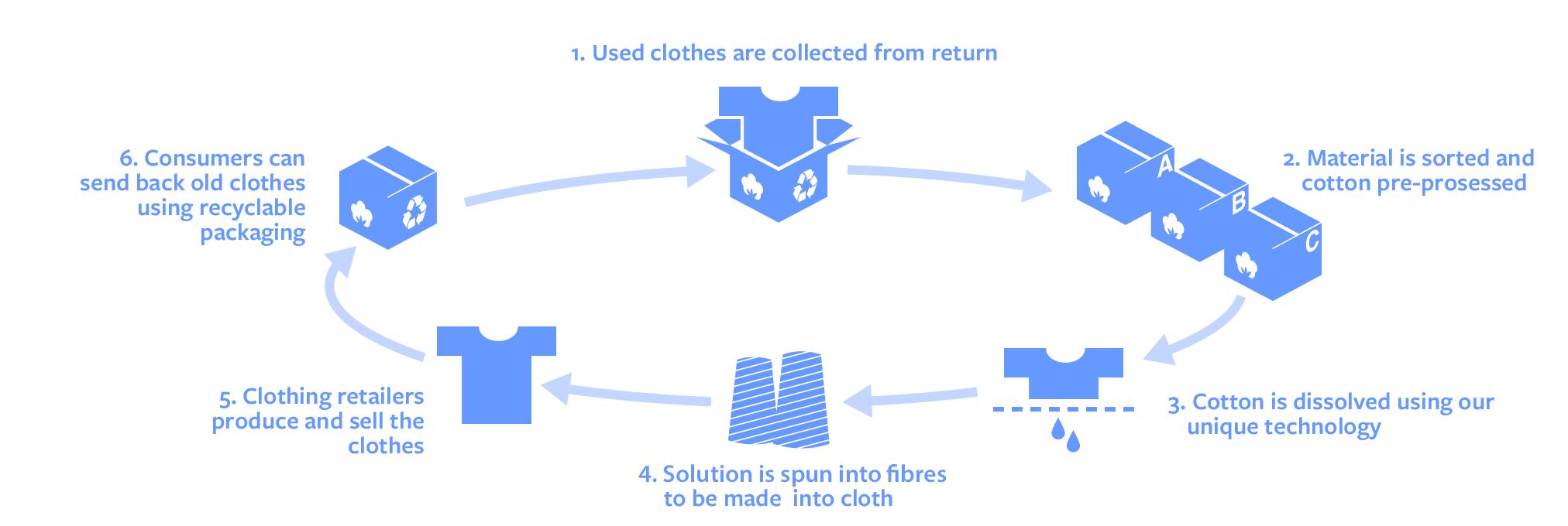 Vaatteet kiertotalous