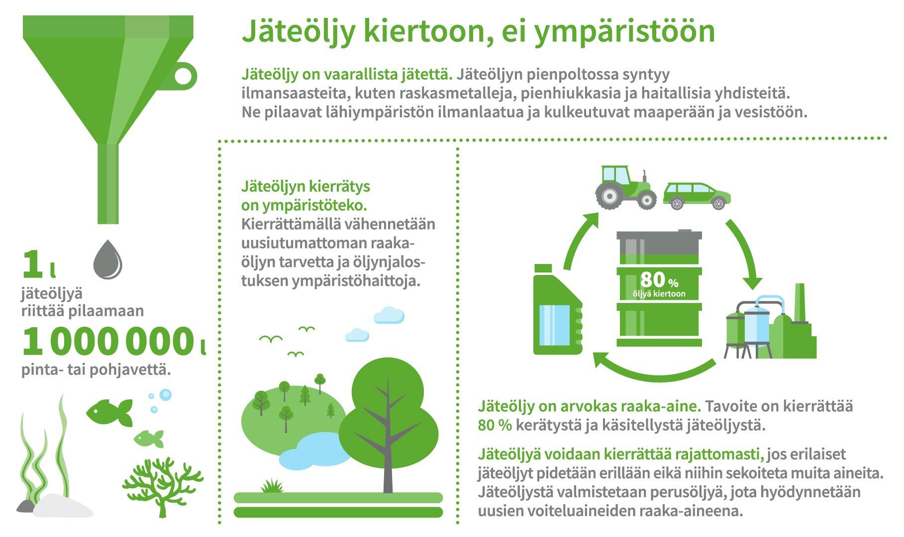 Öljynkierto infograafi